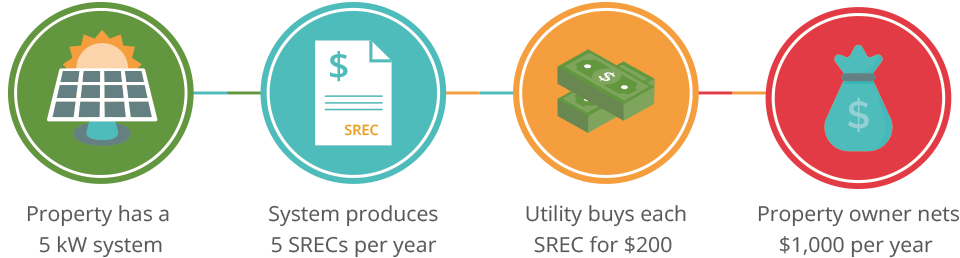 SCREC Solar Infographic