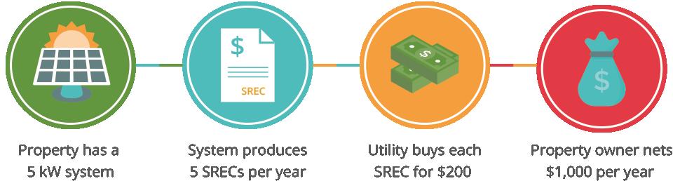 SCREC Solar Infographic